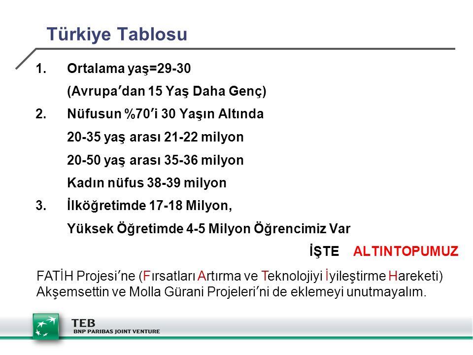 Türkiye Tablosu Ortalama yaş=29-30 (Avrupa'dan 15 Yaş Daha Genç)