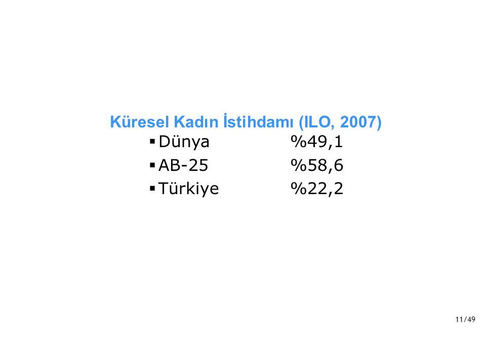 Küresel Kadın İstihdamı (ILO, 2007)