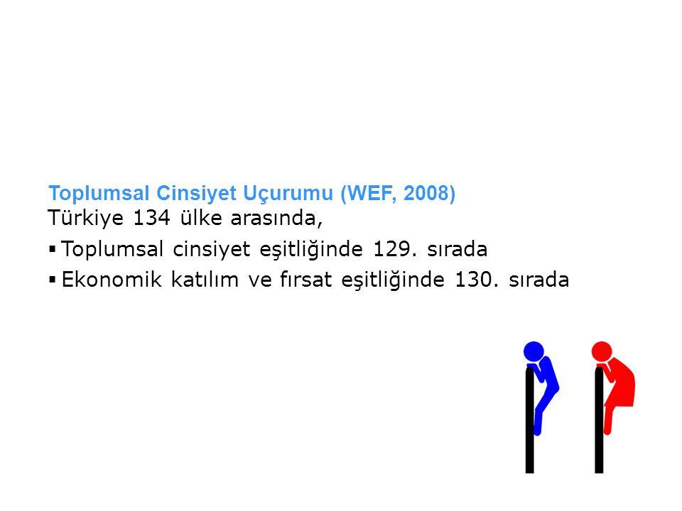 Toplumsal Cinsiyet Uçurumu (WEF, 2008)
