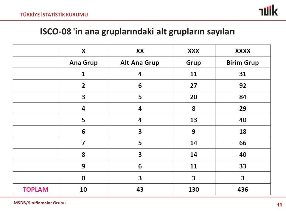 ISCO-08 in ana gruplarındaki alt grupların sayıları