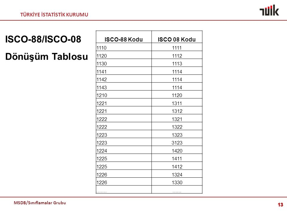 ISCO-88/ISCO-08 Dönüşüm Tablosu ISCO-88 Kodu ISCO 08 Kodu 1110 1111