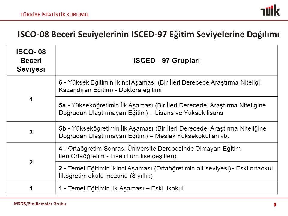 ISCO-08 Beceri Seviyelerinin ISCED-97 Eğitim Seviyelerine Dağılımı
