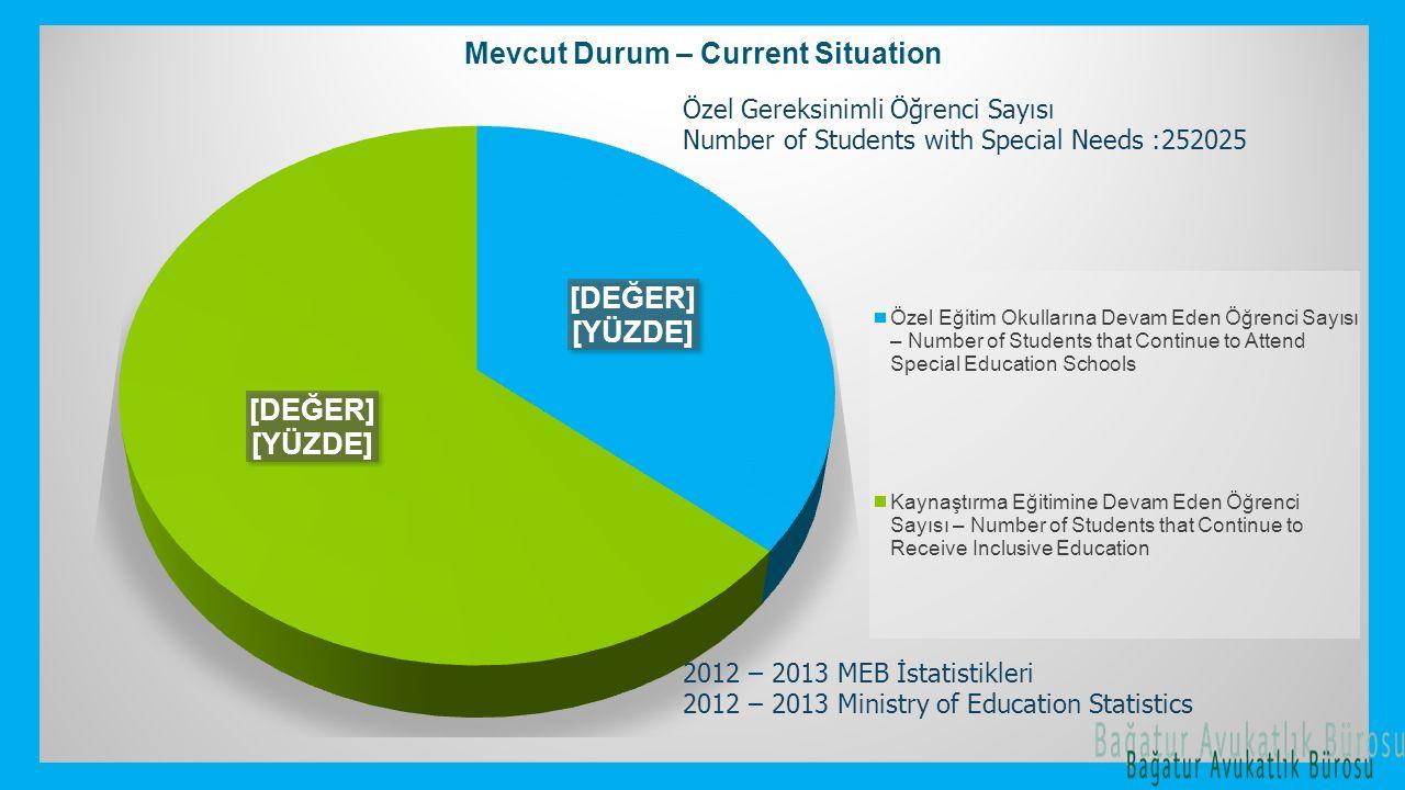 Özel Gereksinimli Öğrenci Sayısı