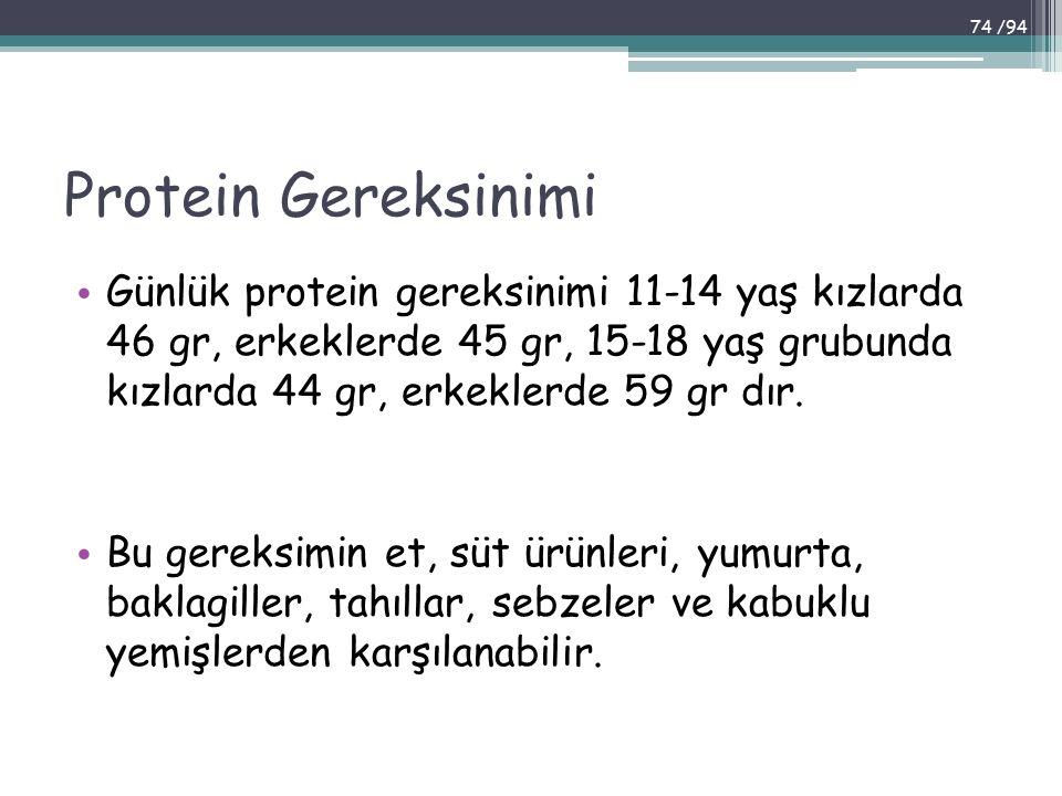 Protein Gereksinimi Günlük protein gereksinimi 11-14 yaş kızlarda 46 gr, erkeklerde 45 gr, 15-18 yaş grubunda kızlarda 44 gr, erkeklerde 59 gr dır.