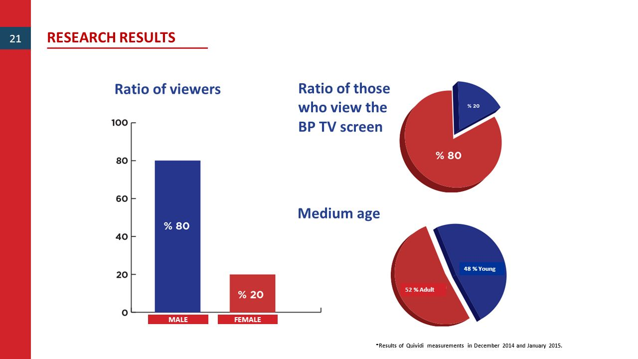 Ratio of those who view the BP TV screen