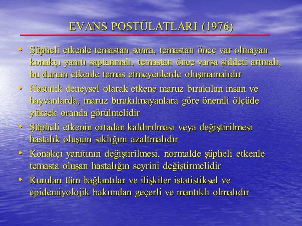 EVANS POSTÜLATLARI (1976)