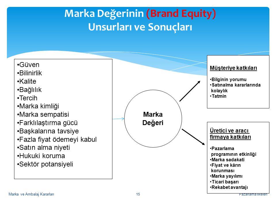 Marka Değerinin (Brand Equity) Unsurları ve Sonuçları