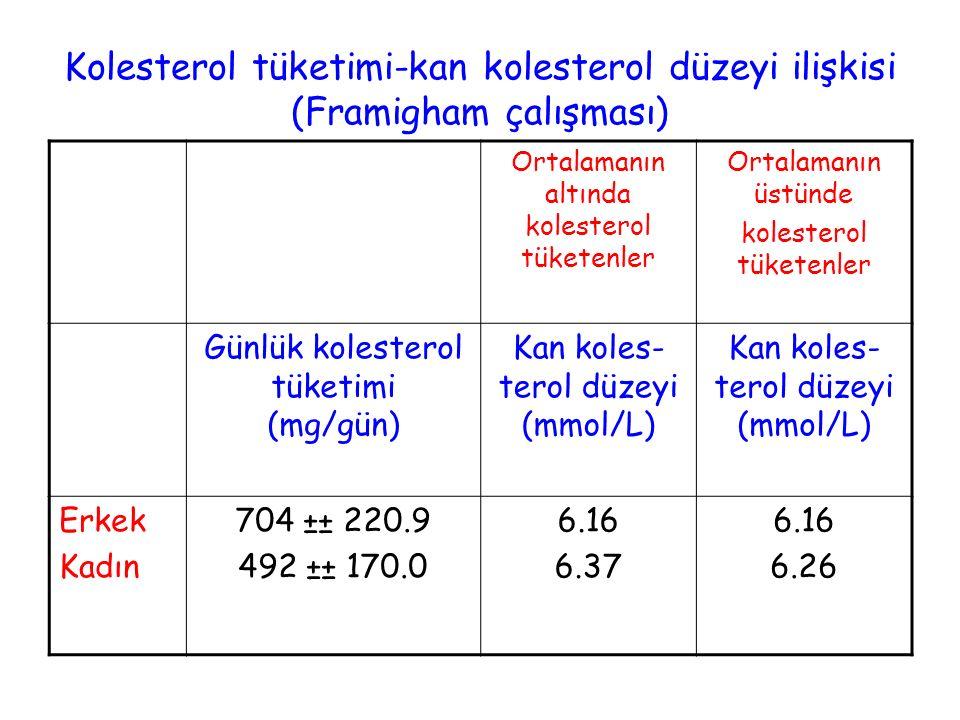 Kolesterol tüketimi-kan kolesterol düzeyi ilişkisi (Framigham çalışması)