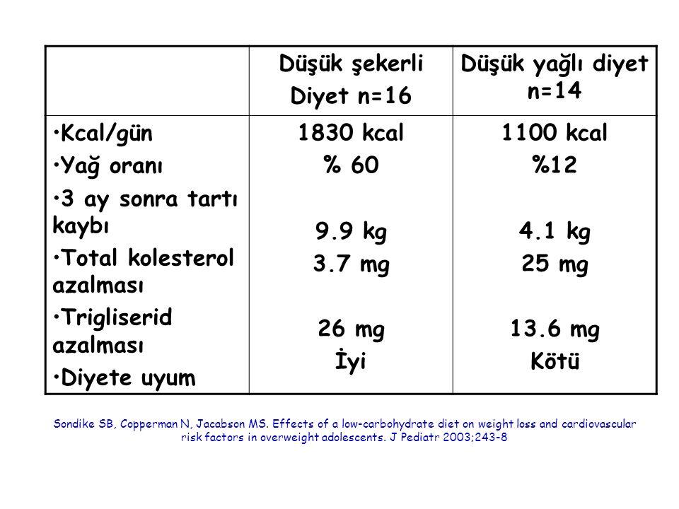 Total kolesterol azalması Trigliserid azalması Diyete uyum 1830 kcal