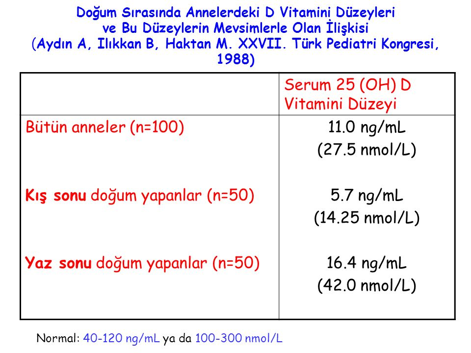 Serum 25 (OH) D Vitamini Düzeyi Bütün anneler (n=100)
