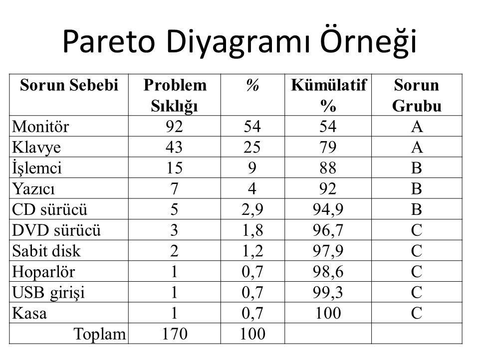 Pareto Diyagramı Örneği