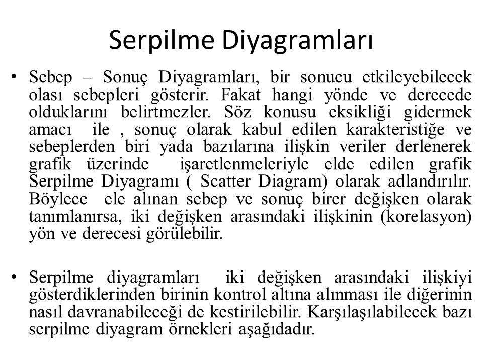 Serpilme Diyagramları