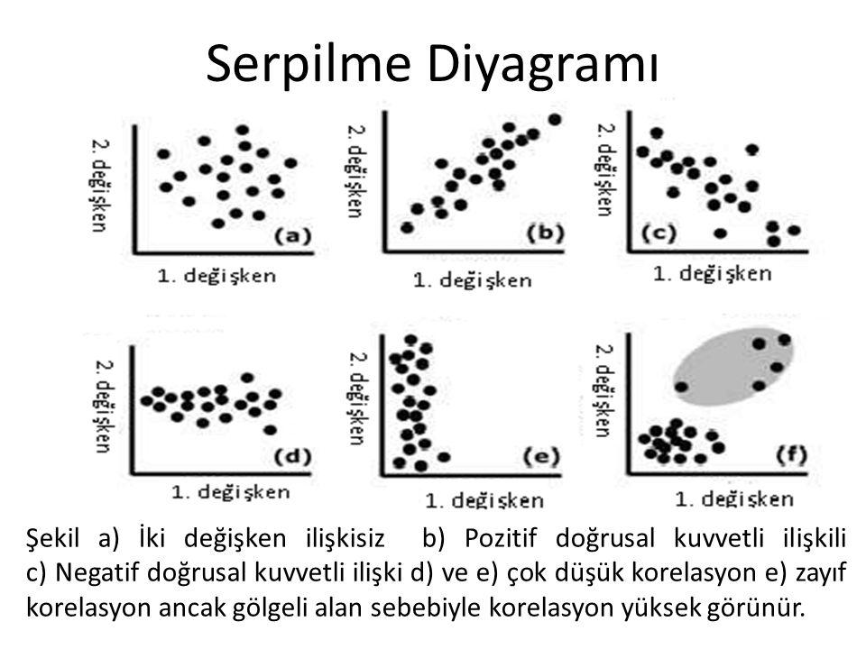 Serpilme Diyagramı