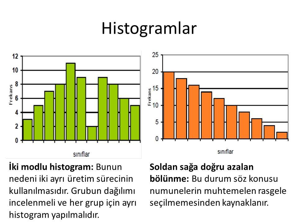 Histogramlar