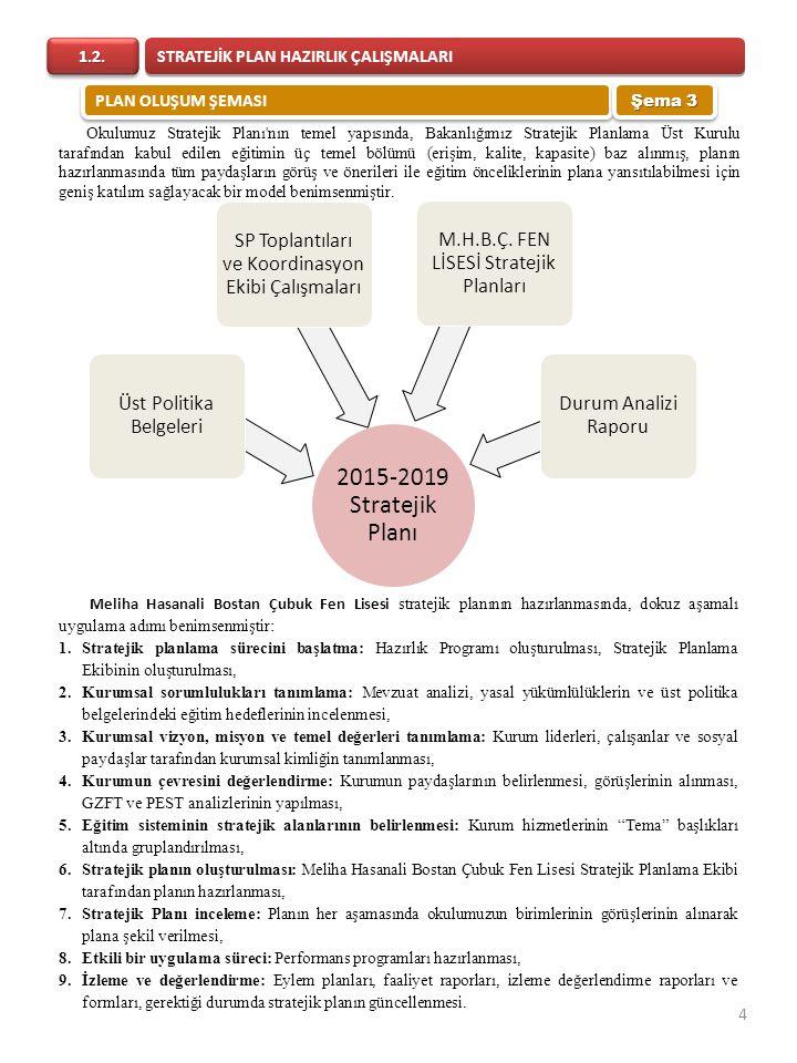 2015-2019 Stratejik Planı Üst Politika Belgeleri