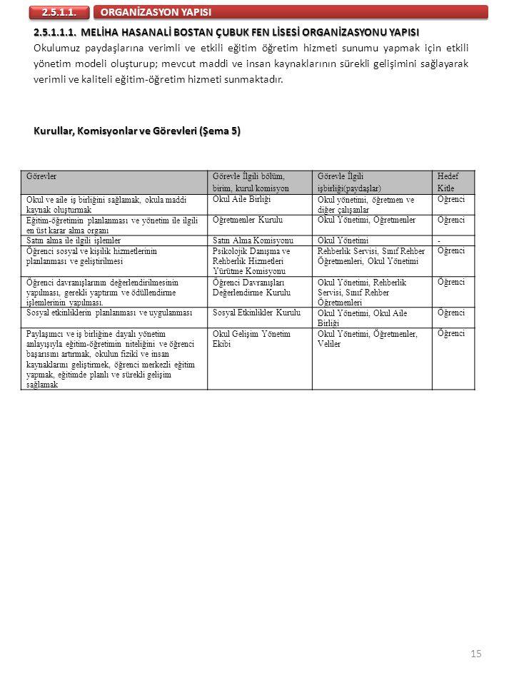 Kurullar, Komisyonlar ve Görevleri (Şema 5)
