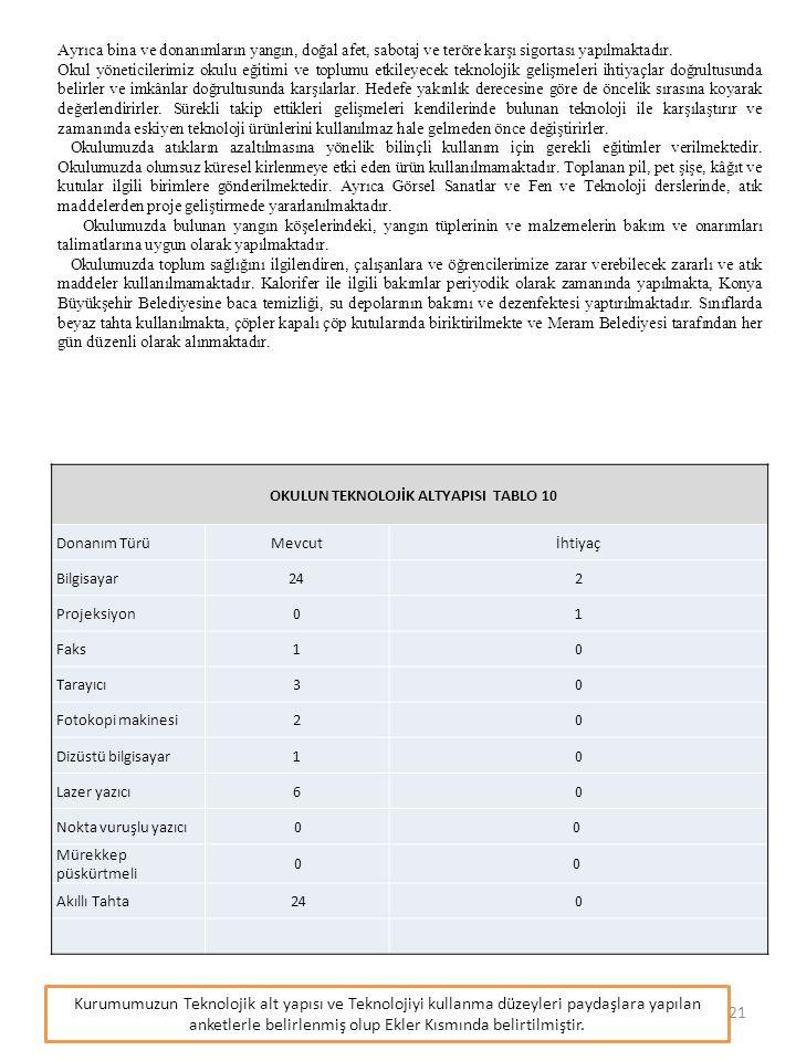 OKULUN TEKNOLOJİK ALTYAPISI TABLO 10