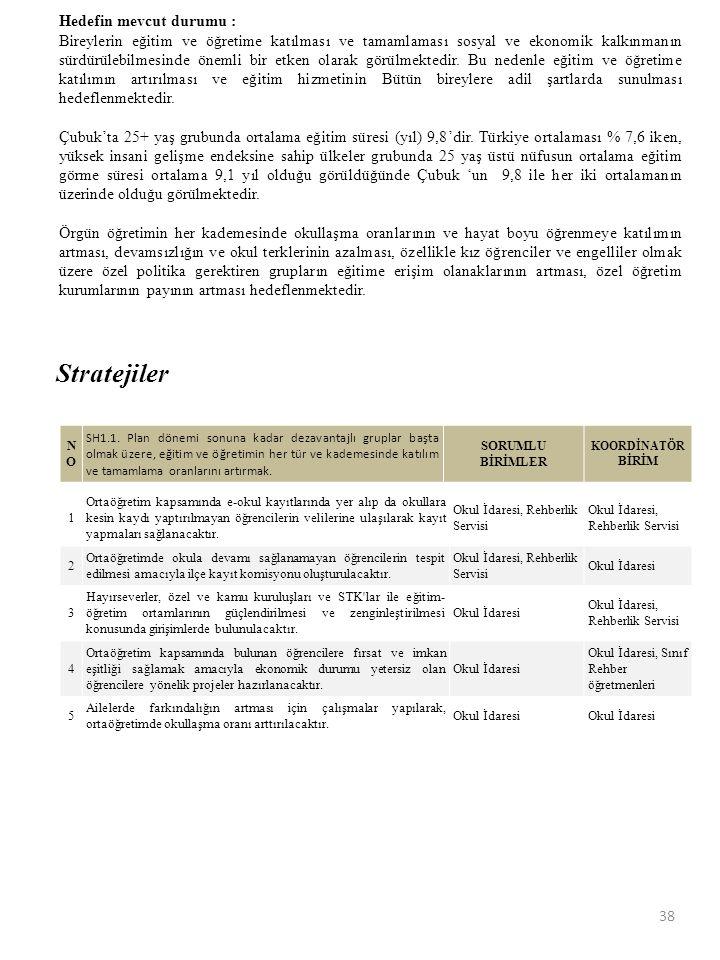 Stratejiler Hedefin mevcut durumu :