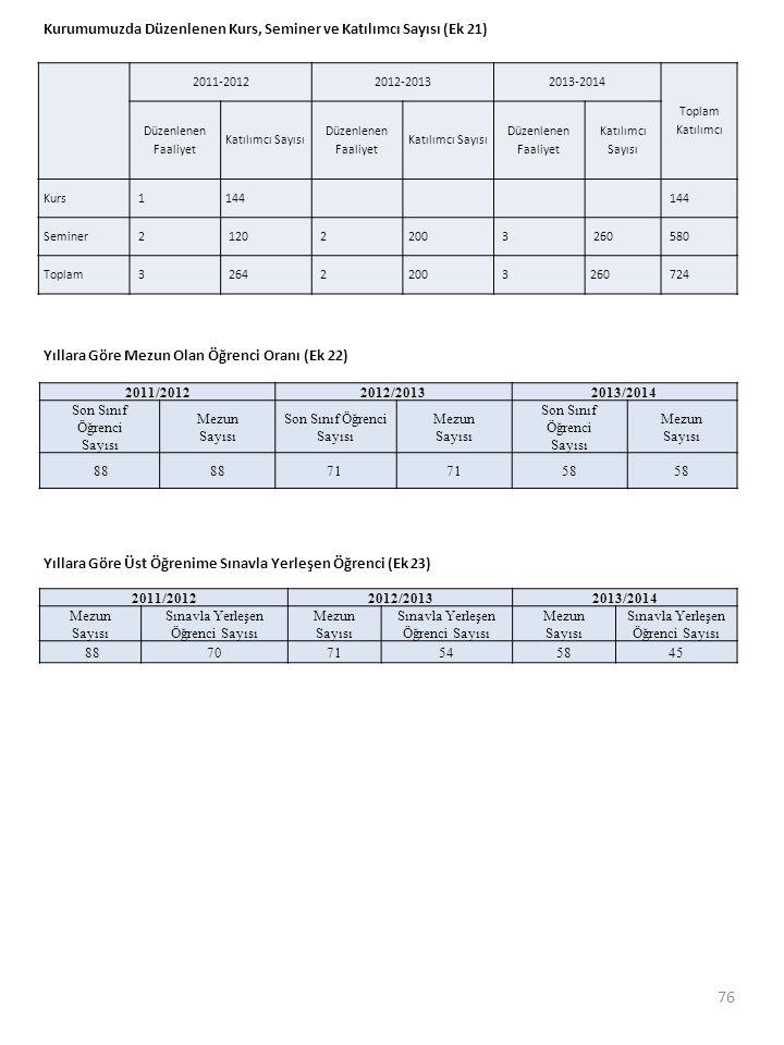 Sınavla Yerleşen Öğrenci Sayısı