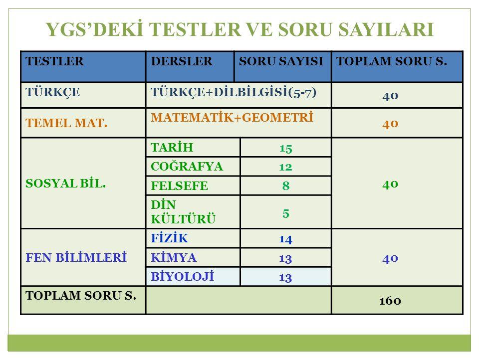YGS'DEKİ TESTLER VE SORU SAYILARI