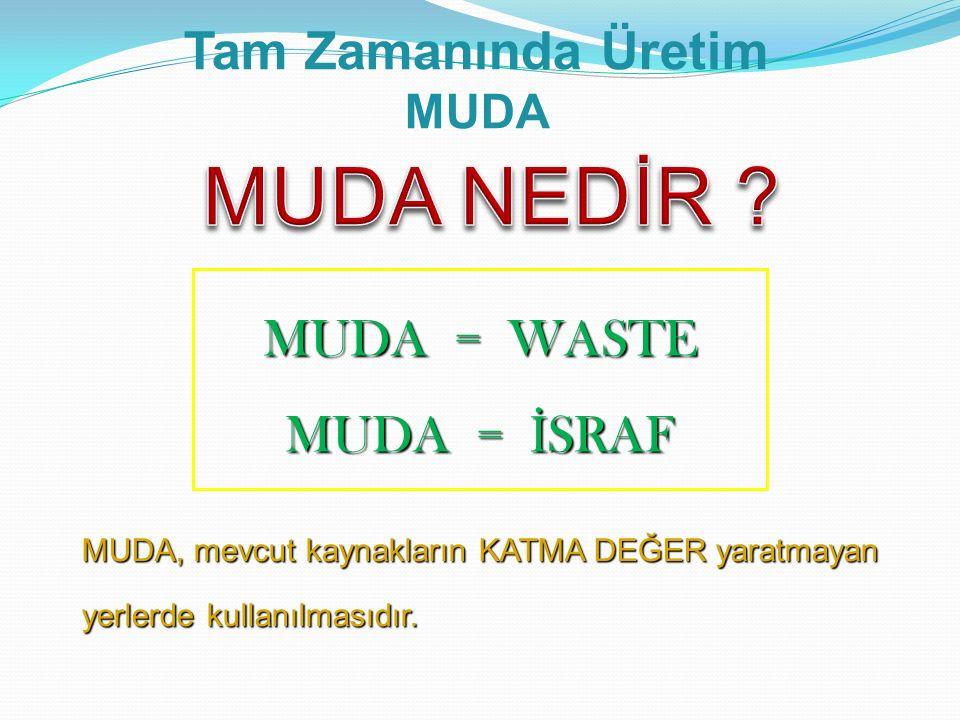 MUDA NEDİR Tam Zamanında Üretim MUDA = WASTE MUDA = İSRAF MUDA