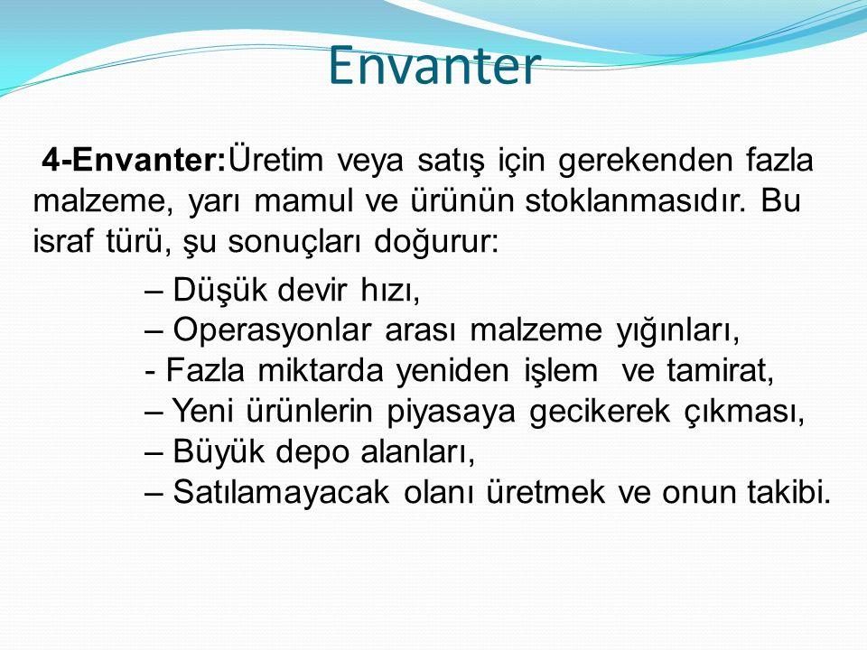 Envanter 4-Envanter:Üretim veya satış için gerekenden fazla malzeme, yarı mamul ve ürünün stoklanmasıdır. Bu israf türü, şu sonuçları doğurur: