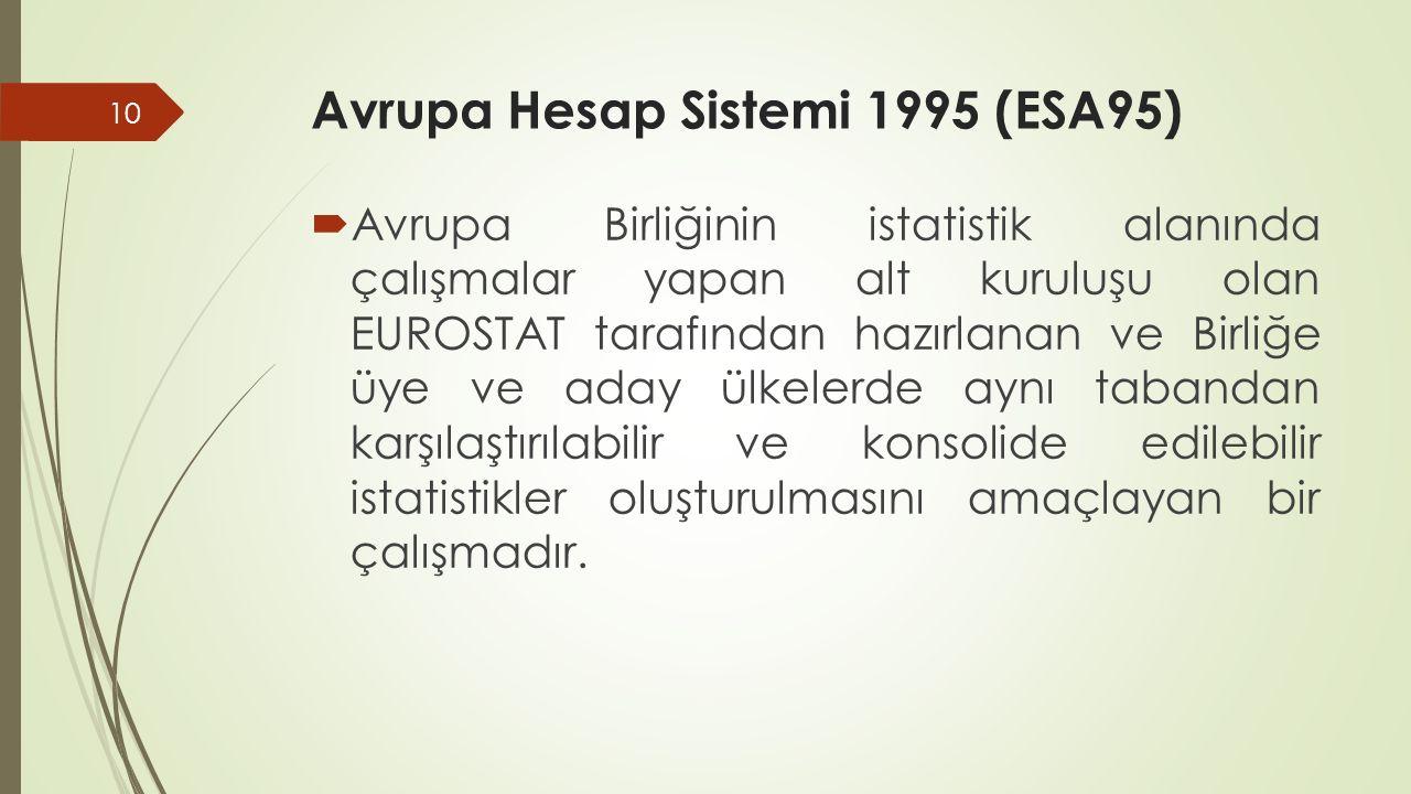 Avrupa Hesap Sistemi 1995 (ESA95)