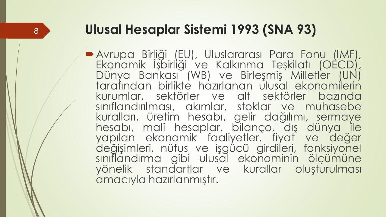 Ulusal Hesaplar Sistemi 1993 (SNA 93)