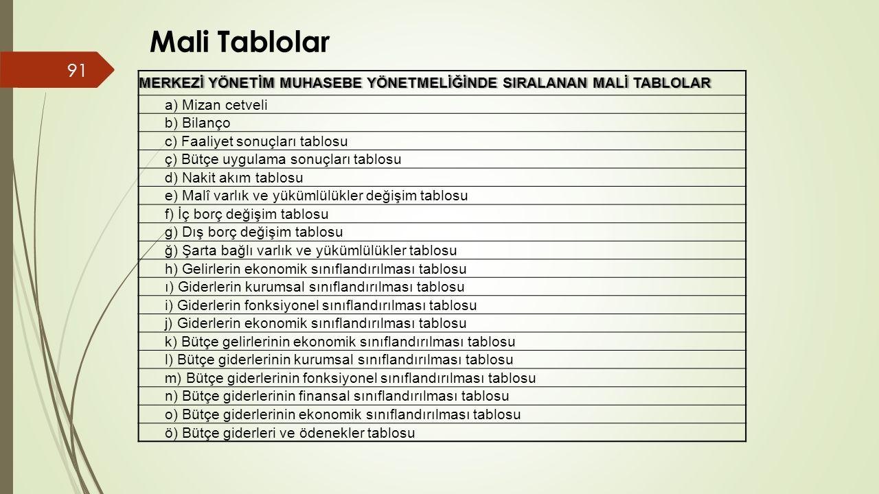 Mali Tablolar MERKEZİ YÖNETİM MUHASEBE YÖNETMELİĞİNDE SIRALANAN MALİ TABLOLAR. a) Mizan cetveli. b) Bilanço.