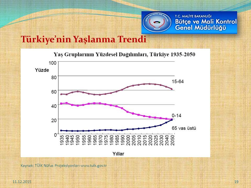 Türkiye'nin Yaşlanma Trendi