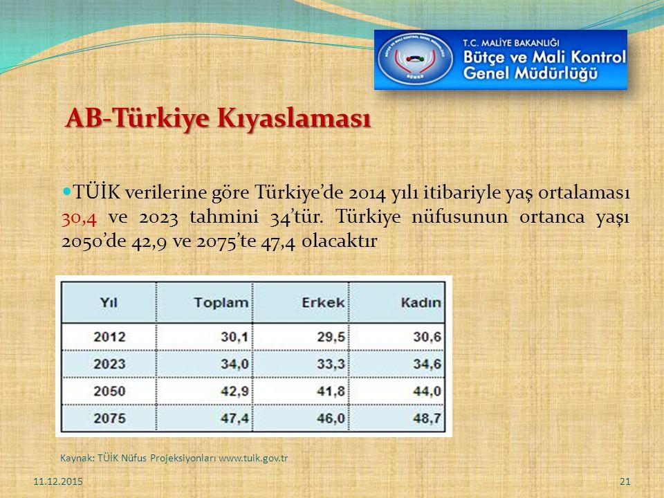 AB-Türkiye Kıyaslaması