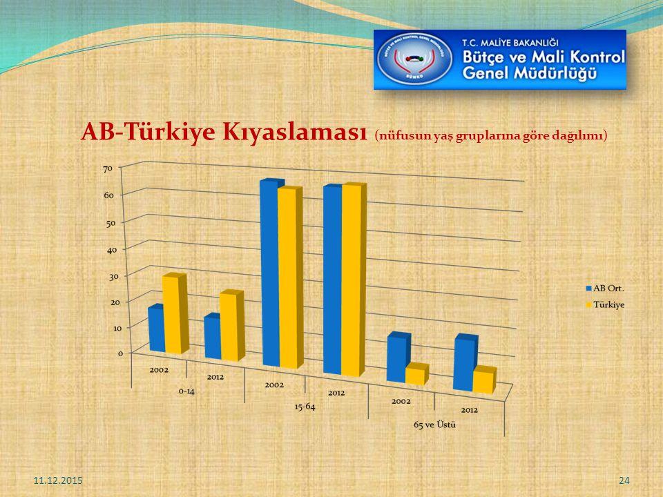 AB-Türkiye Kıyaslaması (nüfusun yaş gruplarına göre dağılımı)