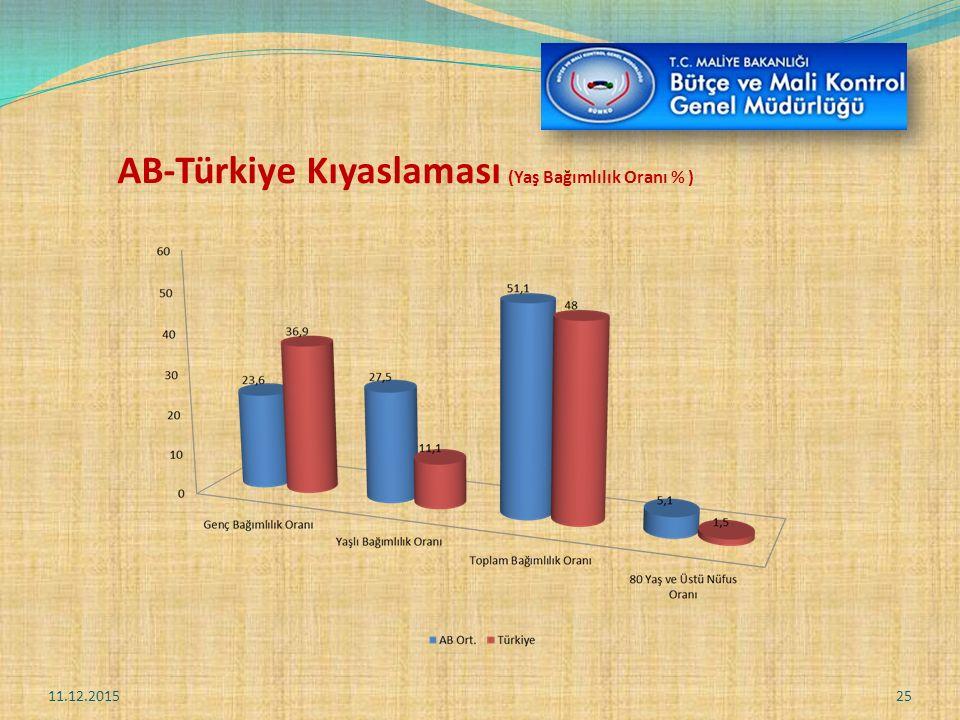 AB-Türkiye Kıyaslaması (Yaş Bağımlılık Oranı % )