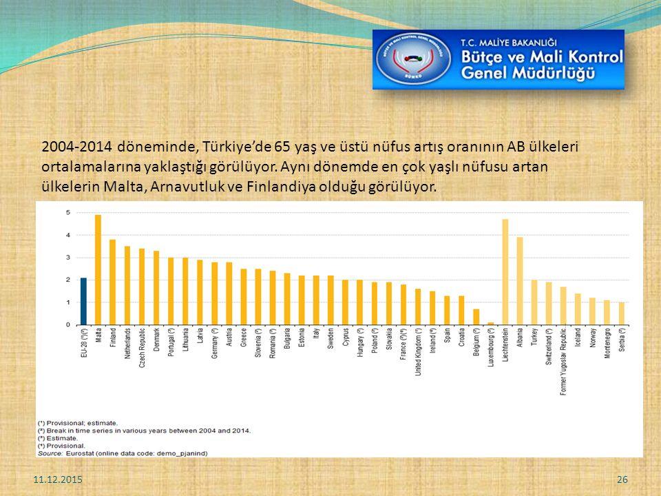 2004-2014 döneminde, Türkiye'de 65 yaş ve üstü nüfus artış oranının AB ülkeleri ortalamalarına yaklaştığı görülüyor. Aynı dönemde en çok yaşlı nüfusu artan ülkelerin Malta, Arnavutluk ve Finlandiya olduğu görülüyor.