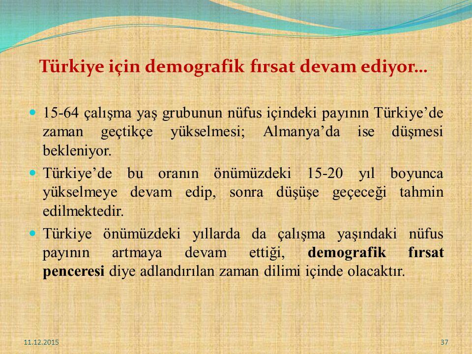 Türkiye için demografik fırsat devam ediyor…