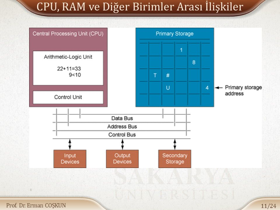 CPU, RAM ve Diğer Birimler Arası İlişkiler