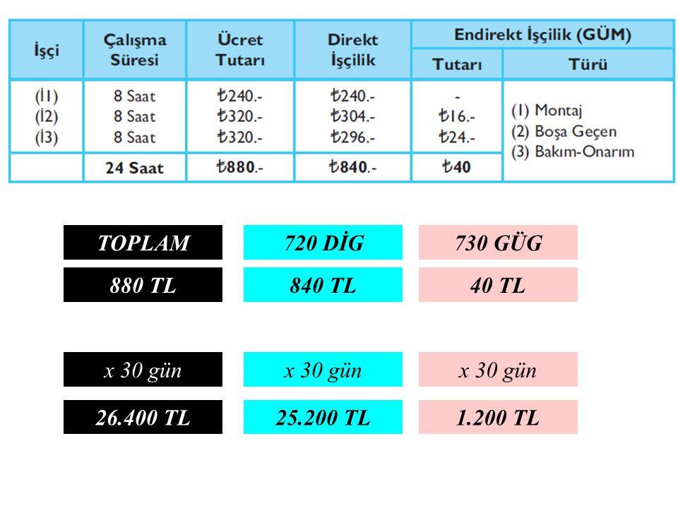 TOPLAM 720 DİG 730 GÜG 880 TL 840 TL 40 TL x 30 gün x 30 gün x 30 gün 26.400 TL 25.200 TL 1.200 TL
