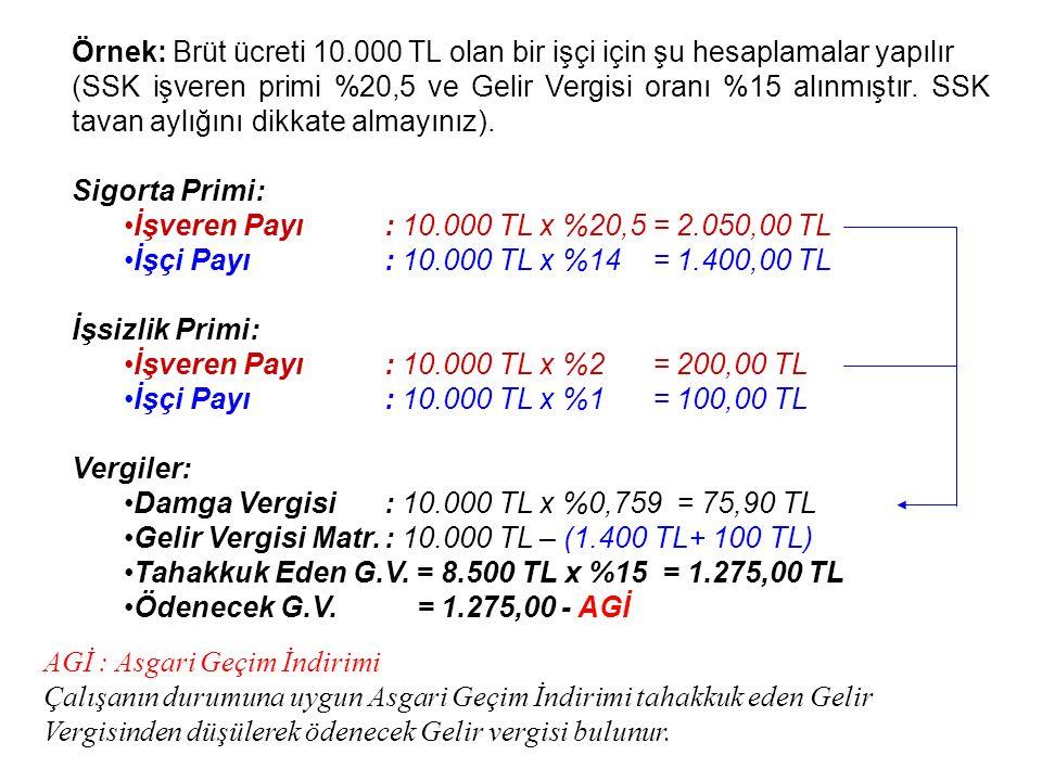 Örnek: Brüt ücreti 10.000 TL olan bir işçi için şu hesaplamalar yapılır