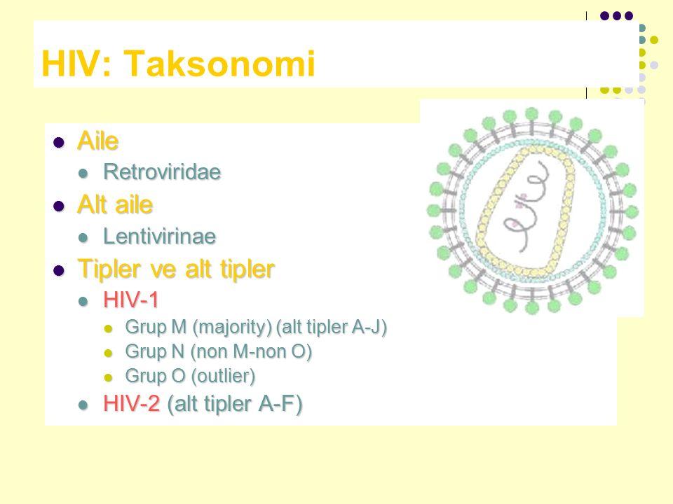 HIV: Taksonomi Aile Alt aile Tipler ve alt tipler Retroviridae