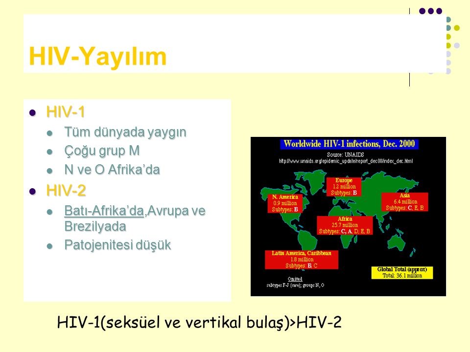 HIV-Yayılım HIV-1 HIV-2 HIV-1(seksüel ve vertikal bulaş)>HIV-2