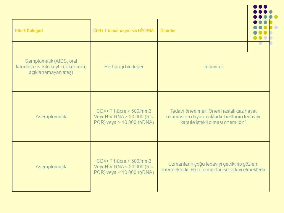 Klinik Kategori CD4+ T hücre sayısı ve HİV RNA. Öneriler. Semptomatik (AIDS, oral kandidiazis, kilo kaybı (tükenme), açıklanamayan ateş)