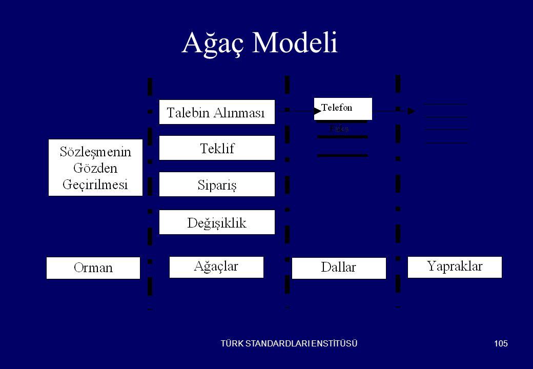 Ağaç Modeli TÜRK STANDARDLARI ENSTİTÜSÜ 105