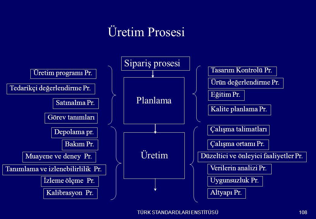 Üretim Prosesi Sipariş prosesi Planlama Üretim Üretim programı Pr.