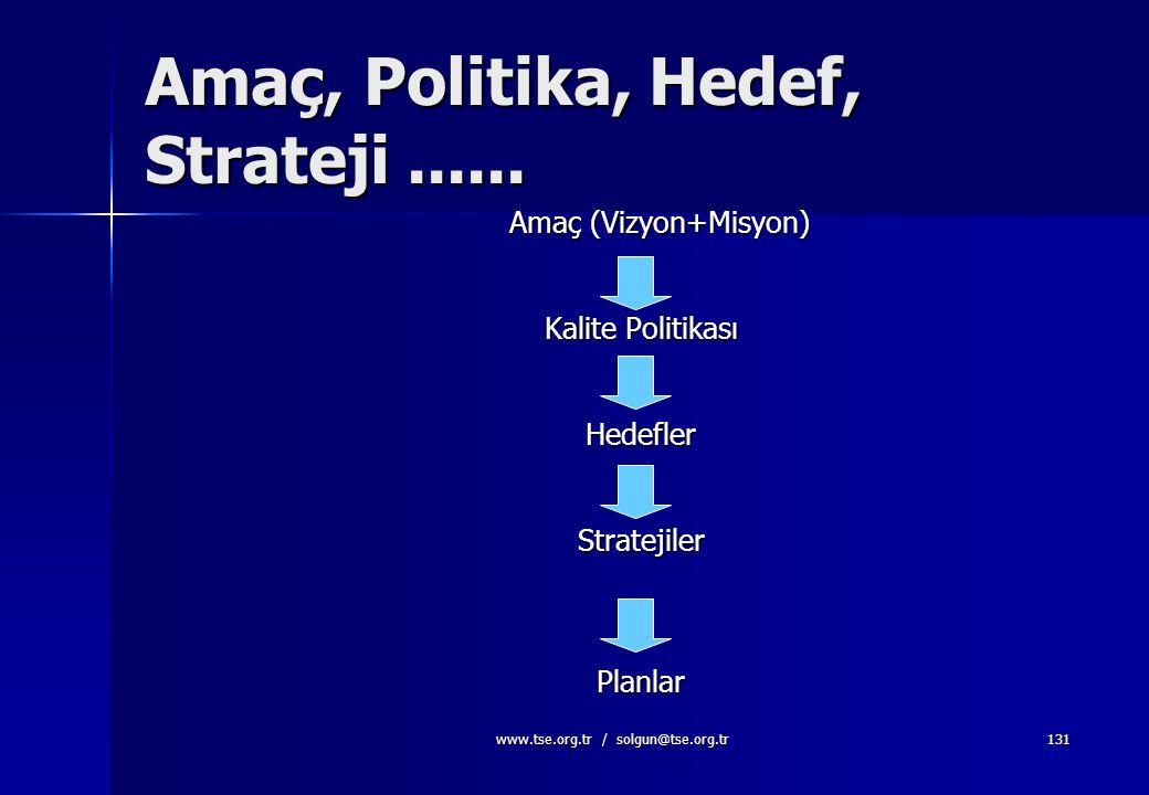 Amaç, Politika, Hedef, Strateji ......