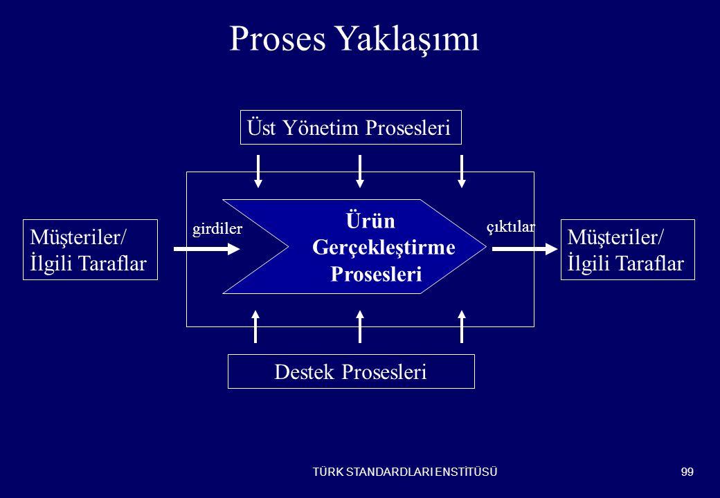 Proses Yaklaşımı Üst Yönetim Prosesleri Ürün Gerçekleştirme Prosesleri