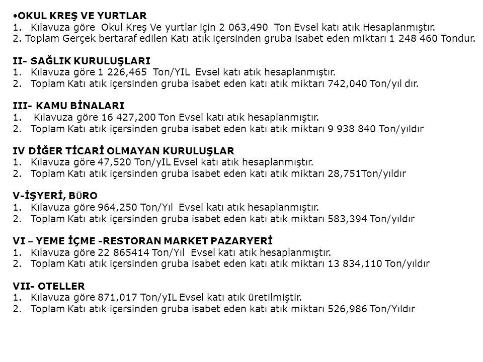 OKUL KREŞ VE YURTLAR Kılavuza göre Okul Kreş Ve yurtlar için 2 063,490 Ton Evsel katı atık Hesaplanmıştır.
