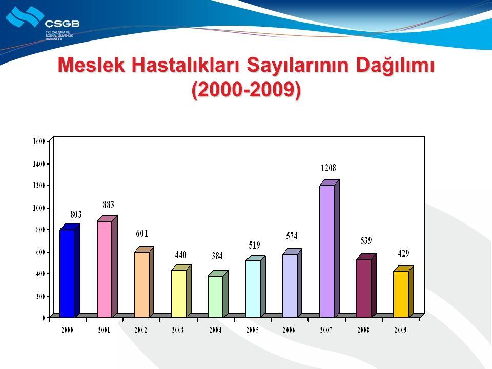 Meslek Hastalıkları Sayılarının Dağılımı (2000-2009)