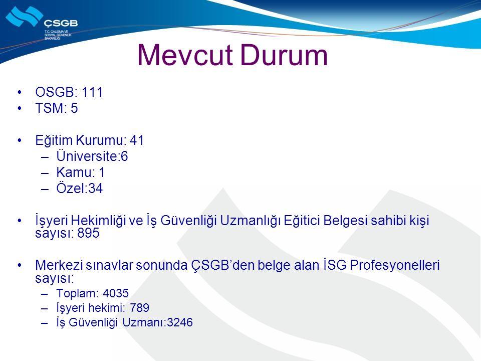 Mevcut Durum OSGB: 111 TSM: 5 Eğitim Kurumu: 41 Üniversite:6 Kamu: 1