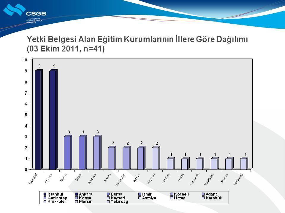 Yetki Belgesi Alan Eğitim Kurumlarının İllere Göre Dağılımı (03 Ekim 2011, n=41)