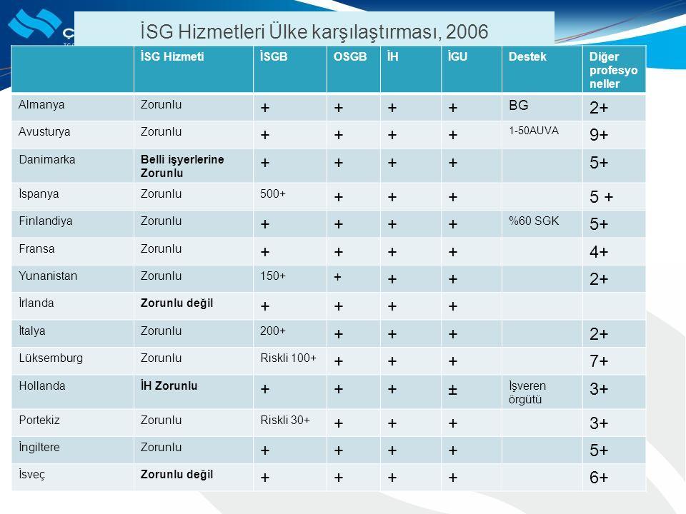 İSG Hizmetleri Ülke karşılaştırması, 2006